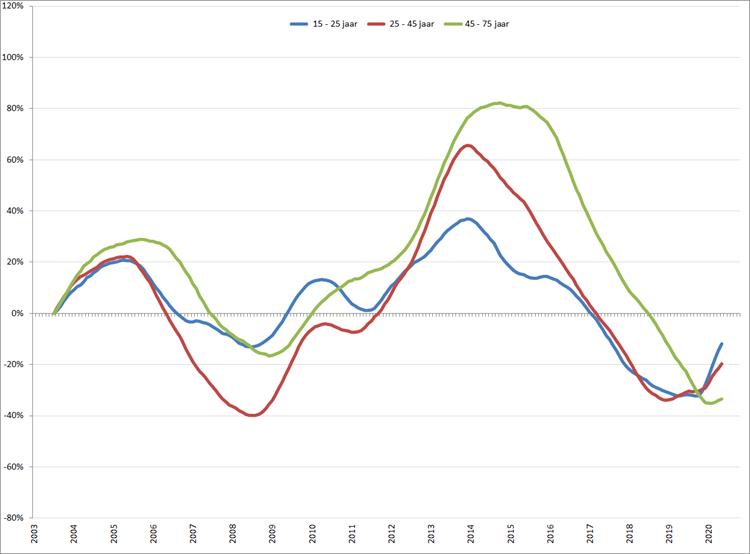 Verandering van de werkloosheid per leeftijdsgroep (2003 = 0), o.b.v. gecorrigeerde werkloosheid volgens ILO-definitie (CBS)
