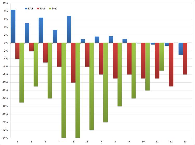 ABU: YoY groei/afname (in %) van het volume aan uitzenduren per periode: 2018 t/m 2020. Bron: ABU