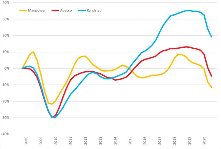 %verandering omzet (2007 =0%) op basis van voortschrijdende omzet op jaarbasis, Q1 2007 – Q3 2020
