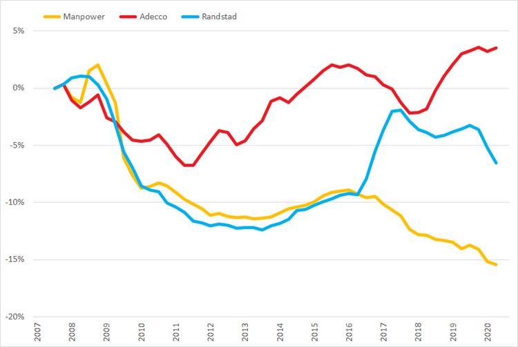 %verandering omzet (2007 =0%) op basis van voortschrijdende brutomarge op jaarbasis, Q1 2007 – Q3 2020