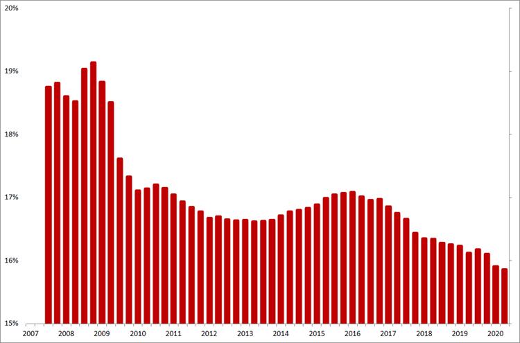 Manpower: voortschrijdende gemiddelde brutomarge op jaarbasis, Q1 2007 – Q3 2020