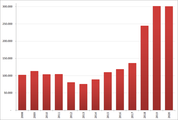 Aantal nieuwe online vacatures in oktober, 2008 – 2020. Bron : Jobfeed