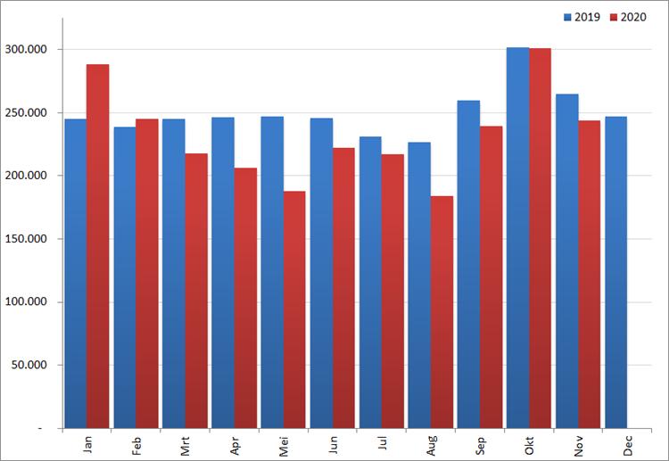 Aantal nieuwe online vacatures per maand, 2018 en 2019. Bron: Jobfeed