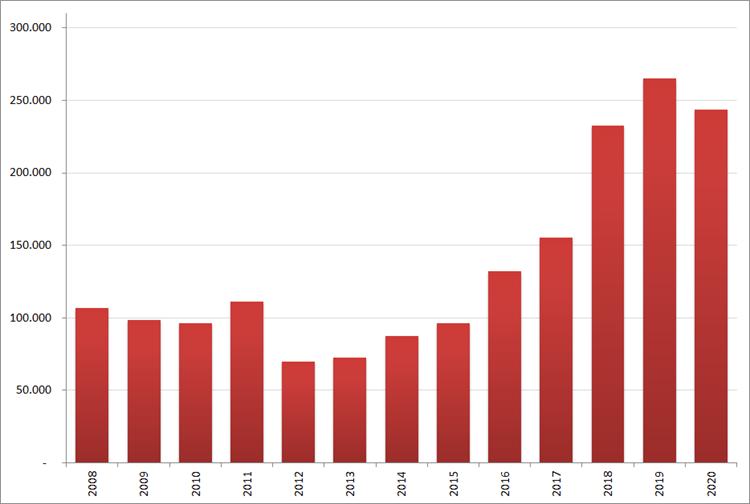 Aantal nieuwe online vacatures in november, 2008 – 2020. Bron: Jobfeed