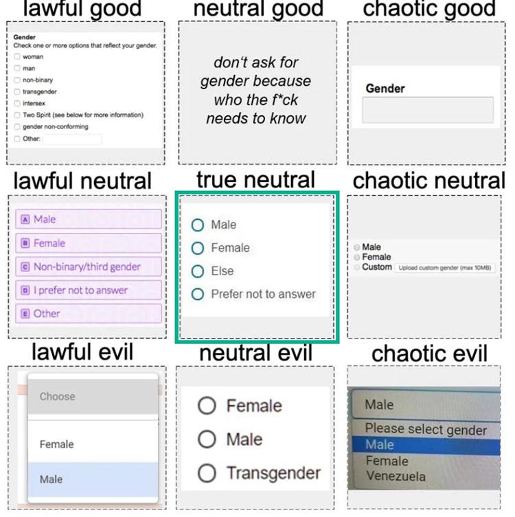 Gender options, a matrix