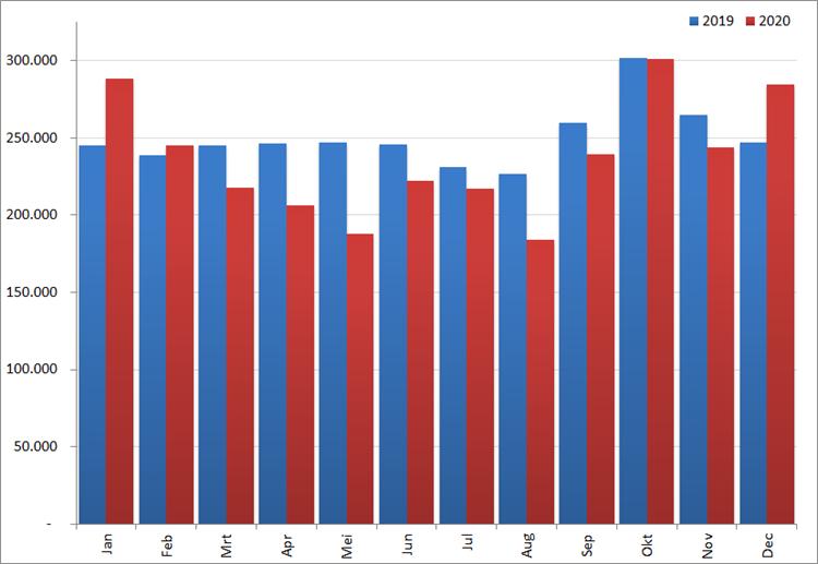 Aantal nieuwe online vacatures per maand, 2019 en 2020. Bron: Jobfeed