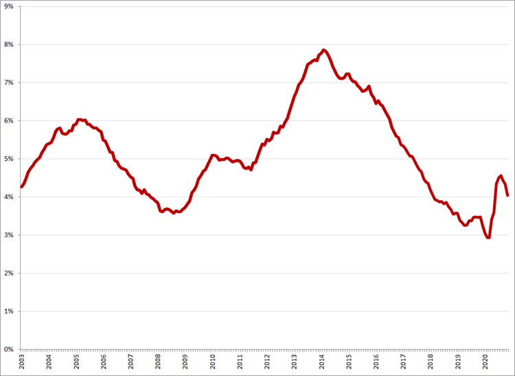 Gecorrigeerde werkloosheidspercentages, januari 2003 – november 2020. Bron: CBS, ILO-definitie