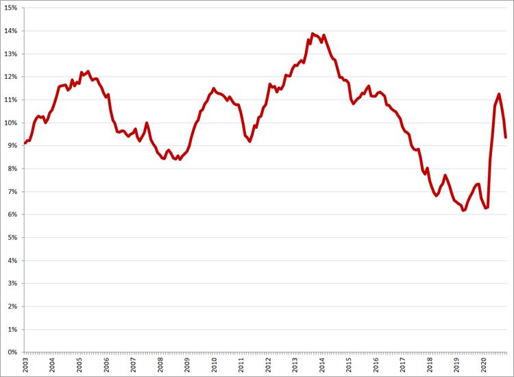 Gecorrigeerde werkloosheid, 15 – 25 jaar, januari 2003 – november 2020. Bron: CBS, ILO-definitie