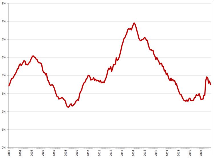 Gecorrigeerde werkloosheid, 25 – 45 jaar, januari 2003 – november 2020. Bron: CBS, ILO-definitie