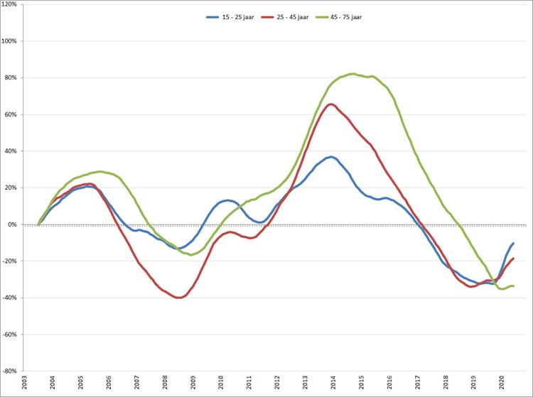 Verandering van de werkloosheid per leeftijdsgroep (2003 = 0), januari 2003 – november 2020, o.b.v. gecorrigeerde werkloosheid volgens ILO-definitie (CBS)