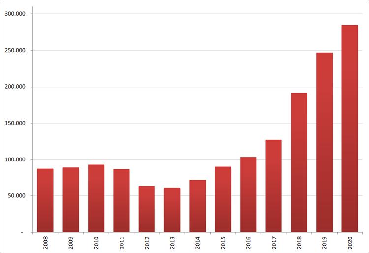 Aantal nieuwe online vacatures in december, 2008 – 2020. Bron: Jobfeed