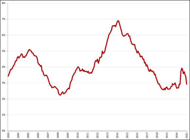Gecorrigeerde werkloosheid, 25 – 45 jaar, januari 2003 – januari 2021. Bron: CBS, ILO-definitie
