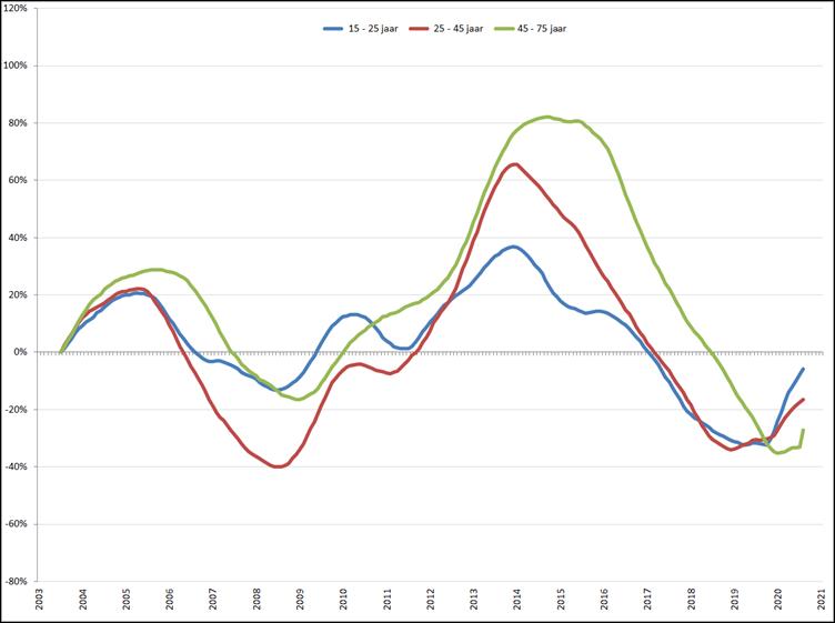 Verandering van de werkloosheid per leeftijdsgroep (2003 = 0), januari 2003 – januari 2021, o.b.v. gecorrigeerde werkloosheid volgens ILO-definitie (CBS)