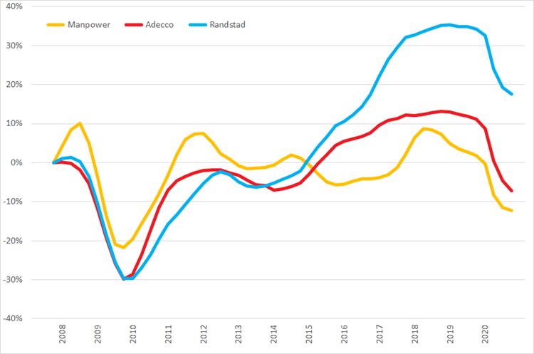 %verandering omzet (2007 =0%) op basis van voortschrijdende omzet op jaarbasis, Q1 2007 – Q4 2020