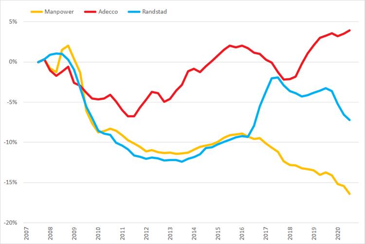 %verandering omzet (2007 =0%) op basis van voortschrijdende brutomarge op jaarbasis, Q1 2007 – Q4 2020