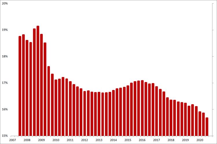 Manpower: voortschrijdende gemiddelde brutomarge op jaarbasis, Q1 2007 – Q4 2020