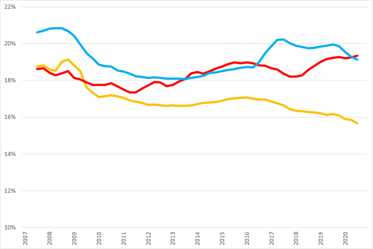 Ontwikkeling van voortschrijdende brutomarge op jaarbasis., Q1 2007 – Q4 2020