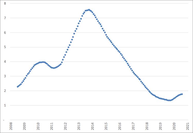 Verandering van het aantal werklozen per vacature, voortschrijdende jaargemiddelden, januari 2008 – januari 2021