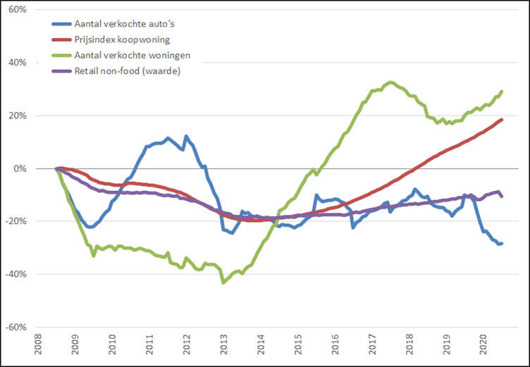 Consumentenmarkt: procentuele verandering , 12-maands voortschrijdend maandgemiddelde, (2008 = 0%), januari 2008 – december 2020