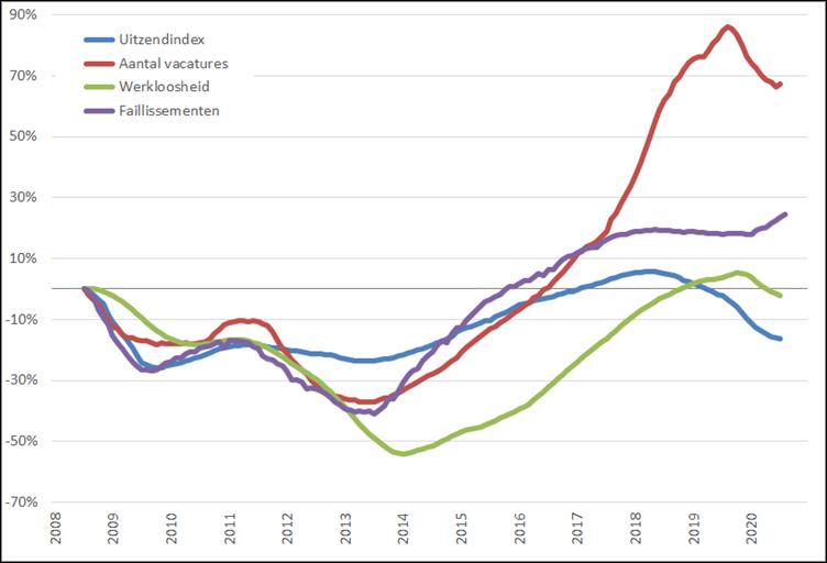 Arbeidsmarkt: procentuele verandering, 12-maands voortschrijdend maandgemiddelde (2008 = 0%), januari 2008 – december 2020