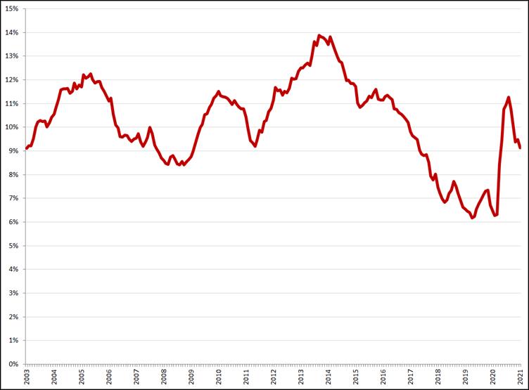 Gecorrigeerde werkloosheid, 15 – 25 jaar, januari 2003 – januari 2021. Bron: CBS, ILO-definitie