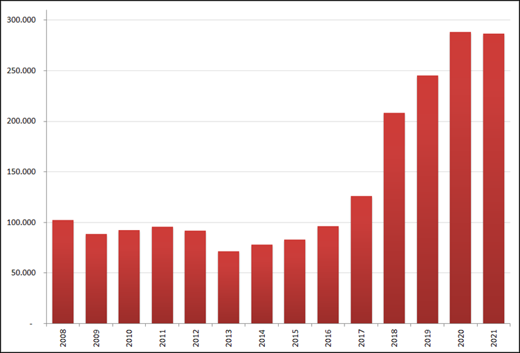 Aantal nieuwe online vacatures in januari, 2008 – 2021. Bron: Jobfeed
