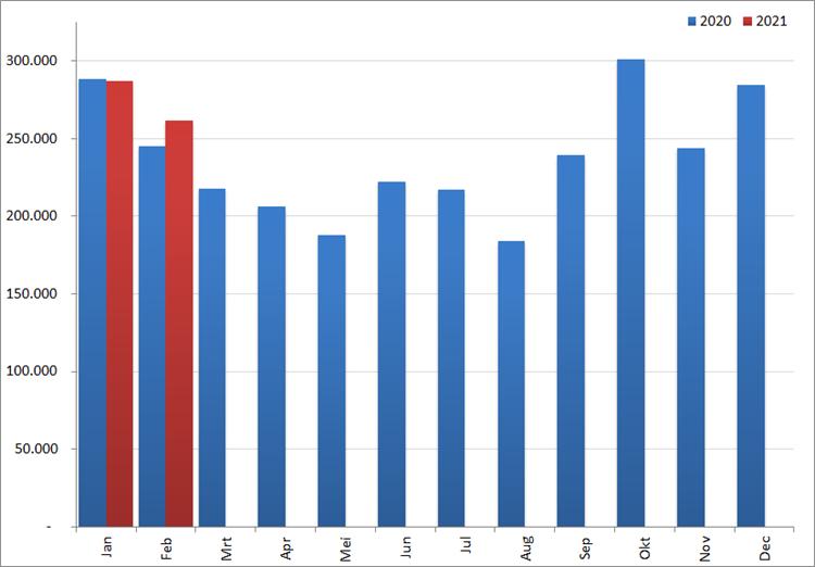 Aantal nieuwe online vacatures per maand, 2020 en 2021. Bron: Jobfeed