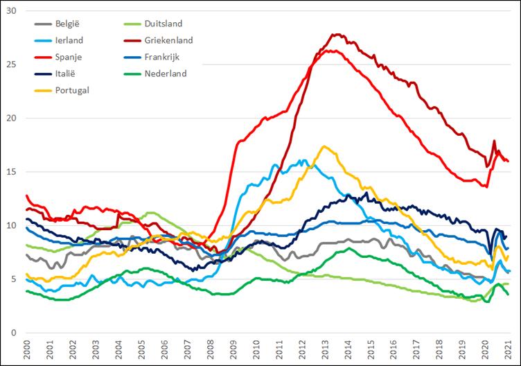 Werkloosheid geselecteerde Eurolanden (januari 2000 – februari 2021). Bron: Eurostat, Elstat