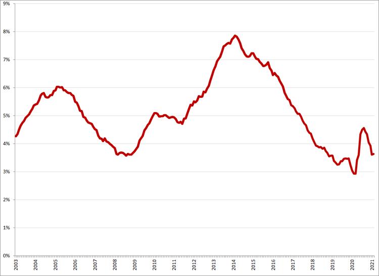Gecorrigeerde werkloosheidspercentages, januari 2003 – februari 2021. Bron: CBS, ILO-definitie