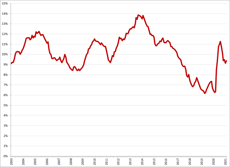 Gecorrigeerde werkloosheid, 15 – 25 jaar, januari 2003 – februari 2021. Bron: CBS, ILO-definitie