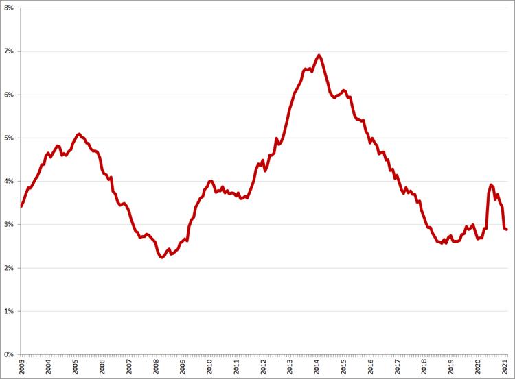 Gecorrigeerde werkloosheid, 25 – 45 jaar, januari 2003 – februari 2021. Bron: CBS, ILO-definitie