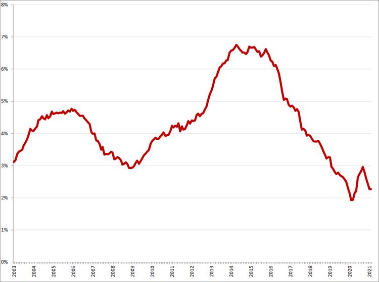 Gecorrigeerde werkloosheid, 45 – 75 jaar, januari 2003 – februari 2021. Bron: CBS, ILO-definitie
