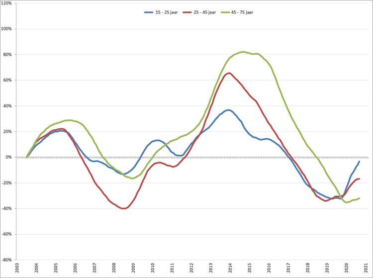Verandering van de werkloosheid per leeftijdsgroep (2003 = 0), januari 2003 – februari 2021, o.b.v. gecorrigeerde werkloosheid volgens ILO-definitie (CBS)