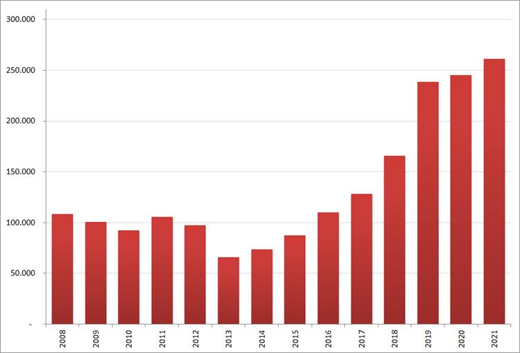 Aantal nieuwe online vacatures in februari, 2008 – 2021. Bron: Jobfeed