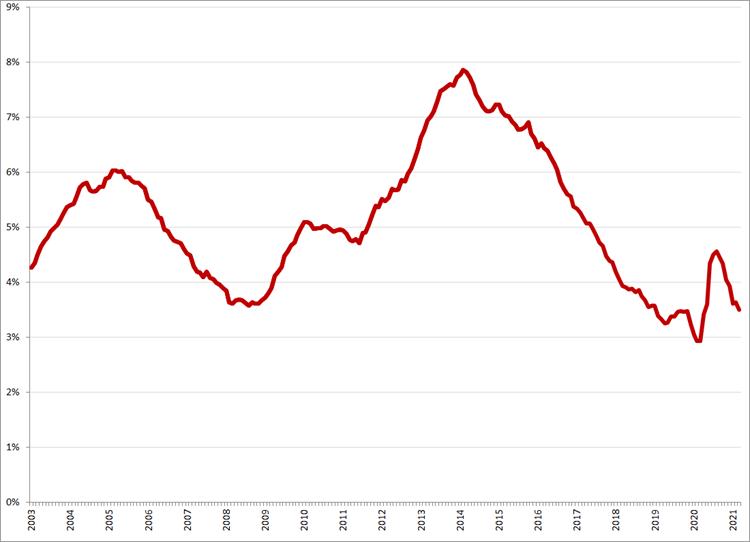 Gecorrigeerde werkloosheidspercentages, januari 2003 – maart 2021. Bron: CBS, ILO-definitie