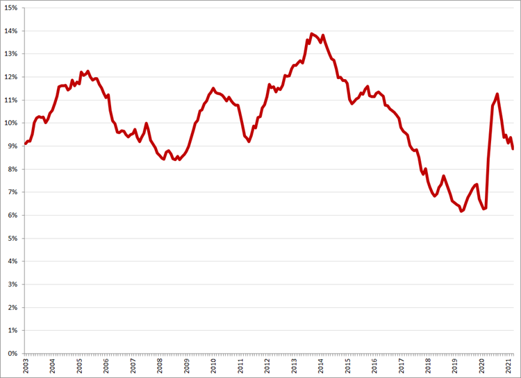 Gecorrigeerde werkloosheid, 15 – 25 jaar, januari 2003 – maart 2021. Bron: CBS, ILO-definitie