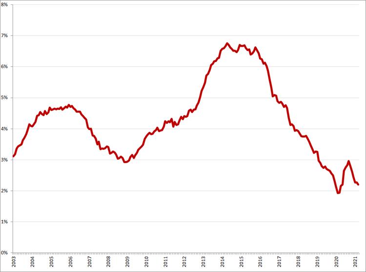 Gecorrigeerde werkloosheid, 45 – 75 jaar, januari 2003 – mei 2021. Bron: CBS, ILO-definitie