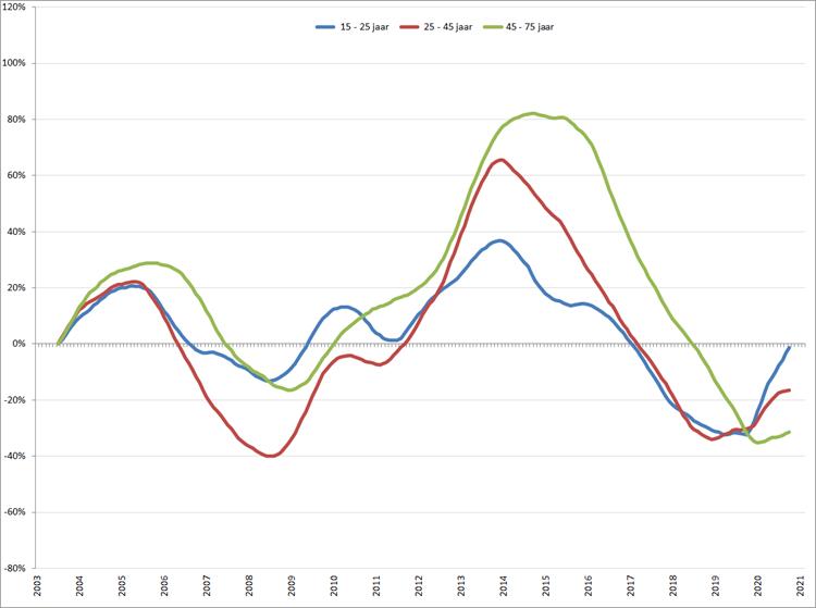 Verandering van de werkloosheid per leeftijdsgroep (2003 = 0), januari 2003 – maart 2021, o.b.v. gecorrigeerde werkloosheid volgens ILO-definitie (CBS)