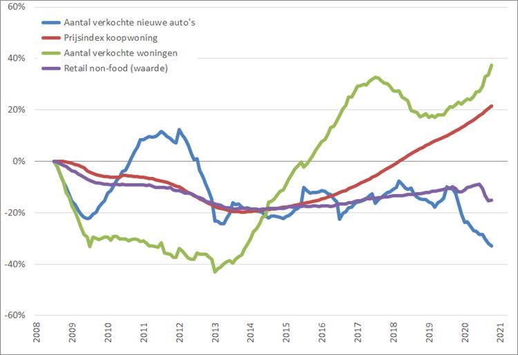 Consumentenmarkt: procentuele verandering , 12-maands voortschrijdend maandgemiddelde, (2008 = 0%), januari 2008 – maart 2021