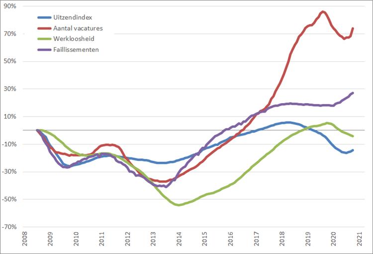 Arbeidsmarkt: procentuele verandering, 12-maands voortschrijdend maandgemiddelde (2008 = 0%), januari 2008 – maart 2021