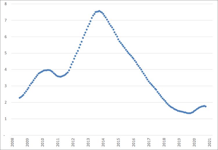Verandering van het aantal werklozen per vacature, voortschrijdende jaargemiddelden, januari 2008 –maart 2021