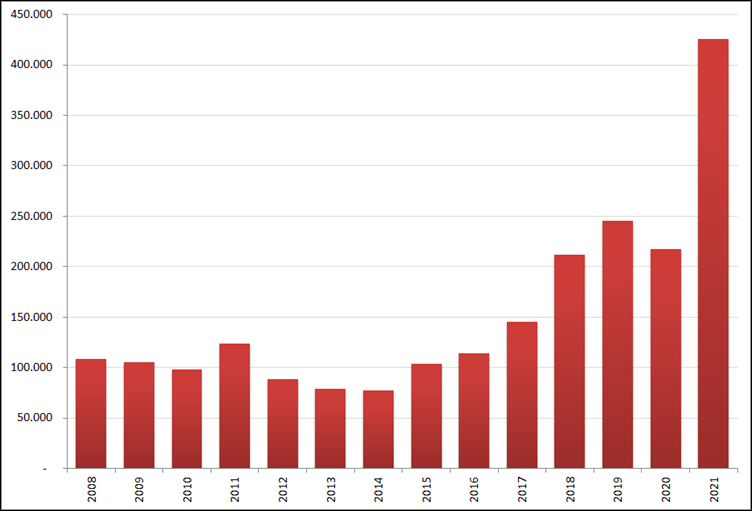Aantal nieuwe online vacatures in maart, 2008 – 2021. Bron: Jobfeed