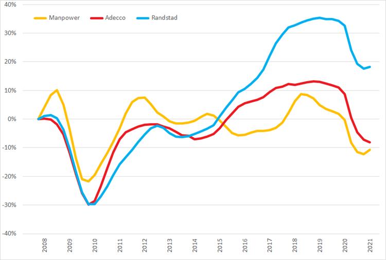 %verandering omzet (2007 =0%) op basis van voortschrijdende omzet op jaarbasis, Q1 2007 – Q1 2021