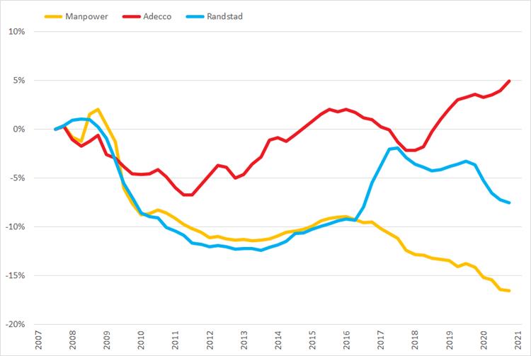 %verandering omzet (2007 =0%) op basis van voortschrijdende brutomarge op jaarbasis, Q1 2007 – Q1 2021