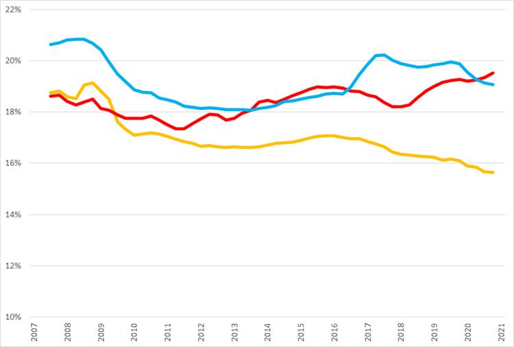 Ontwikkeling van voortschrijdende brutomarge op jaarbasis., Q1 2007 – Q1 2021