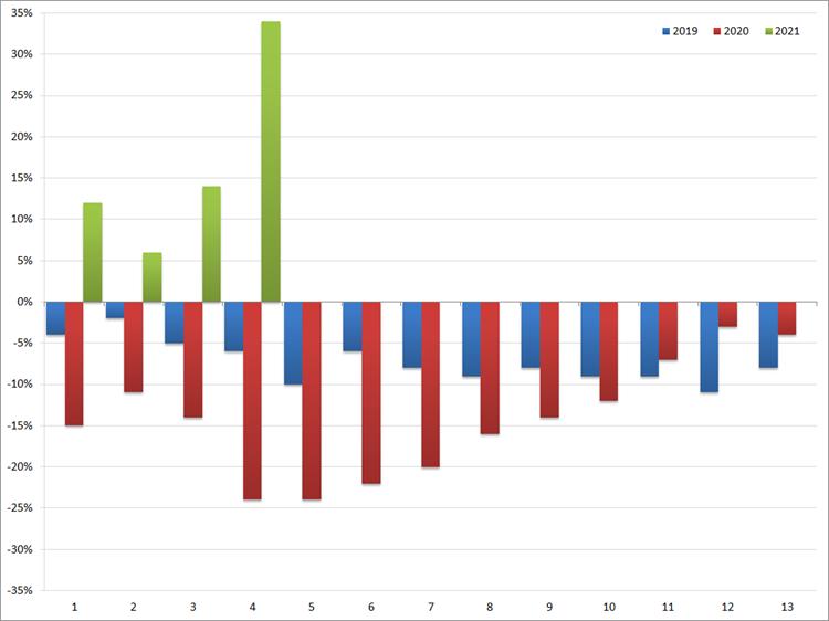 ABU: YoY groei/afname (in %) van het volume aan uitzenduren per periode: 2019 t/m 2021. Bron: ABU