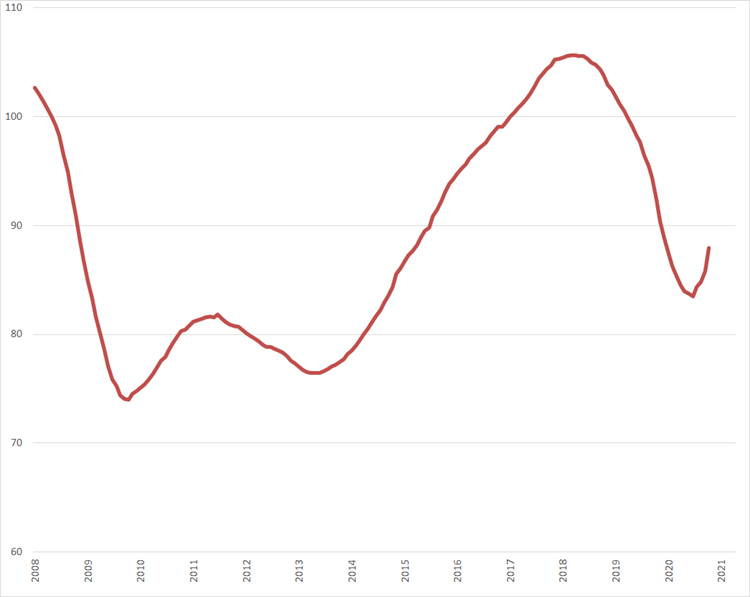 Trendlijn index uitzenduren op basis van ABU periodecijfers, periode 2008 – heden (2006 = 100)