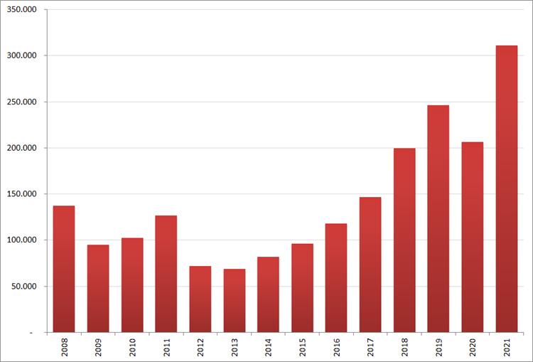 Aantal nieuwe online vacatures in april, 2008 – 2021. Bron: Jobfeed