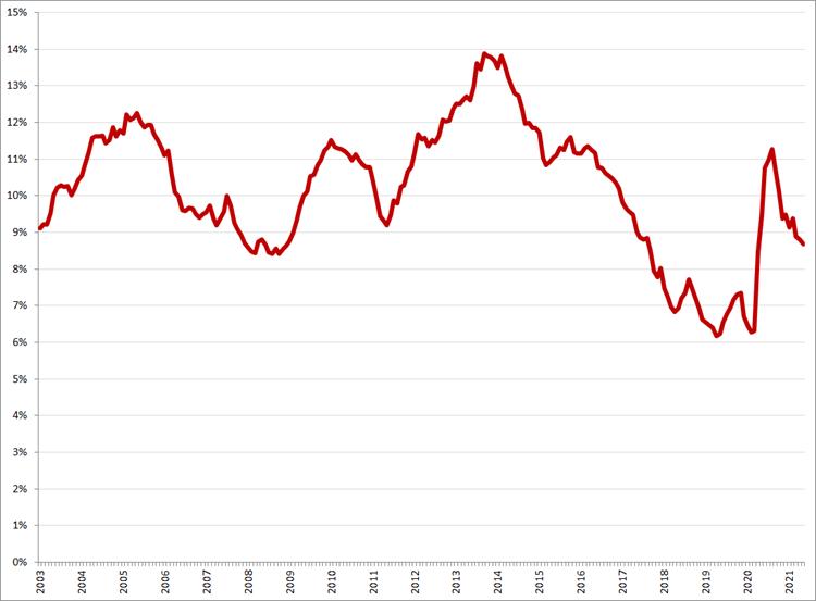 Gecorrigeerde werkloosheid, 15 – 25 jaar, januari 2003 – mei 2021. Bron: CBS, ILO-definitie