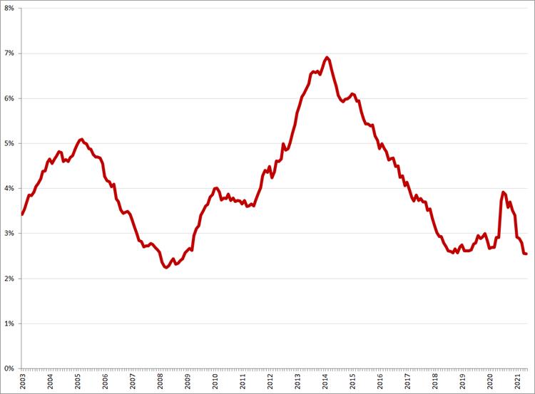 Gecorrigeerde werkloosheid, 25 – 45 jaar, januari 2003 – mei 2021. Bron: CBS, ILO-definitie